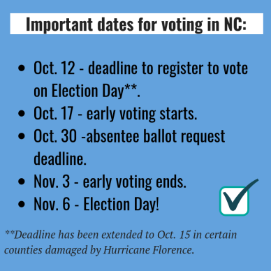 Voting deadlines Election Day.Oct. 17 - early voting starts.Oct. 30 -absentee ballot request deadline.Nov. 3 - early voting ends.Nov. 6 - Election Day!-2